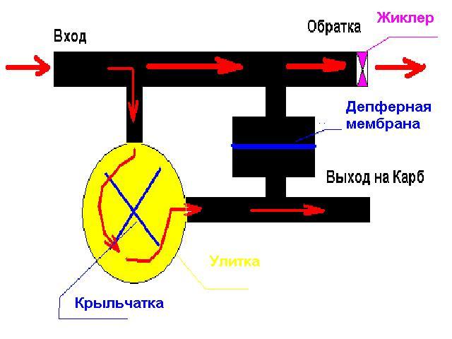 Как сделать датчик расхода топлива 214
